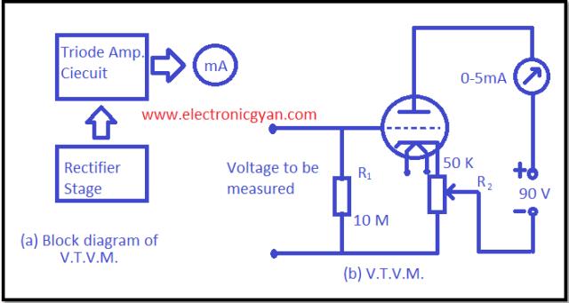 वैक्यूम ट्यूब वोल्टमीटर (V.T.V.M.)