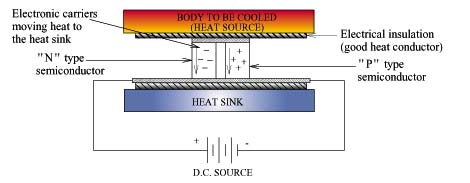 introduction to thermoelectric coolers