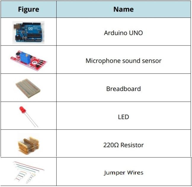 الشّكل (2): العناصر الإلكترونيّة اللّازمة