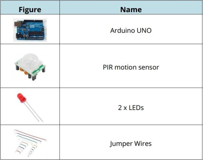 الشكل(2): العناصر الالكترونيّة اللّازمة
