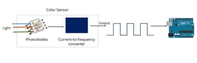 TCS3200 الشكل(3): عملية تحسّس الألوان في حسّاس