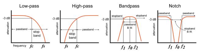 الشكل (2): منحنيات الاستجابة للمرشّحات الأربعة الرئيسية