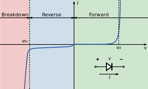 في حالة الانحياز العكسيّ PN الشكل (6): خصائص الديود ثنائيّ الوصلة