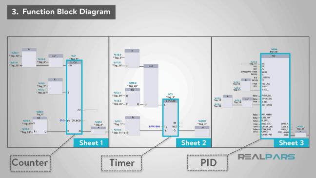 نماذج من بلوكات العمل القابلة للتكرار.