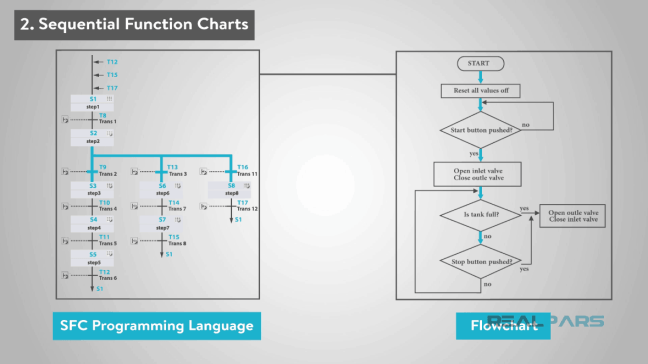 يُظهر إمكانية استخدام الفروع في لغة SFC.