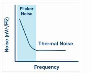 تناقص الضجيج الدّفقي مع التردّد، حيث يصبح الضّجيج الحراري في نقطة معينة تصبح مسيطرة، ونُشر المنحني في هذا المقال في موقع Analog devices.