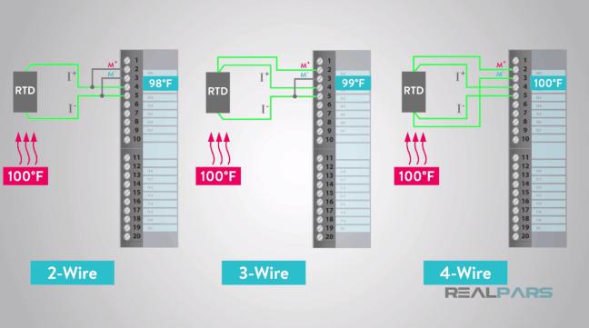يُظهر مخططات كاشف RTD بسلكين و3 أسلاك و4 أسلاك.