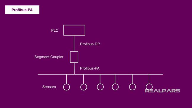 مخطّط مبسّط لربط Profibus-PA مع Segment Coupler