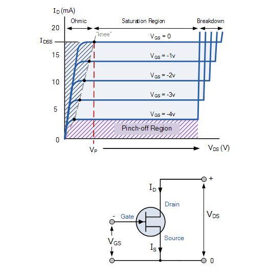 منحني خواص ترانزستور JFET (حقوق الصورة: موقع electronics tutorials)
