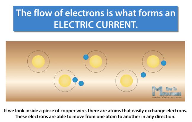 تدفّق الإلكترونات وتشكيل التيّار الكهربائيّ