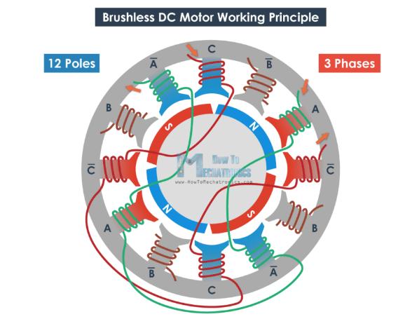 محرك (BLDC) 12 قطب ,وثلاث أسلاك