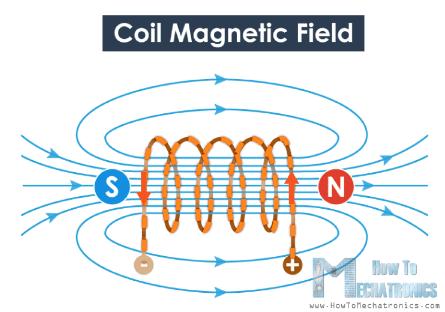اتّجاهَ خطوطِ المجالِ المغناطيسيّ