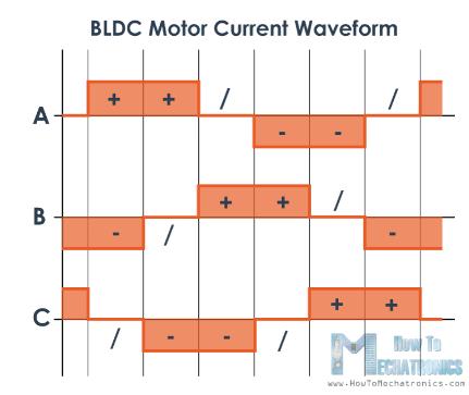 مخطّط شكل موجة التيّار لمحرّك (BLDC)