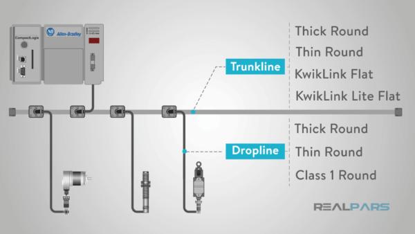 الخطوط الهابطة وخطوط التحويل والأنواع المستخدمة في الكابلات