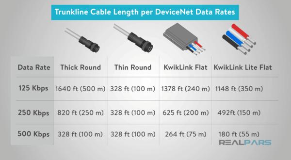 الكابلات وتغيرات سرعة نقل المعلومات باختلاف النوع والطول