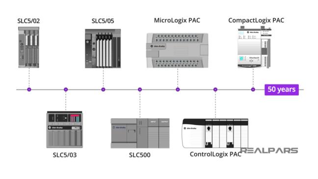شرح لتطور PLCs خلال الـ 50 عاماً (مصدر الصورة: موقع realpars)