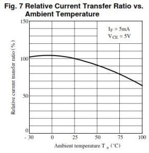 CTR versus ambient temperature