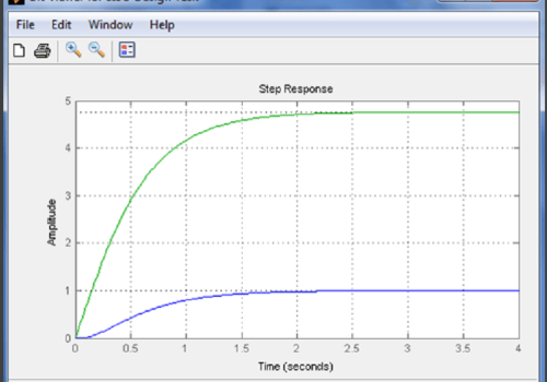 Matlab Control Design Step by Step Tutorials