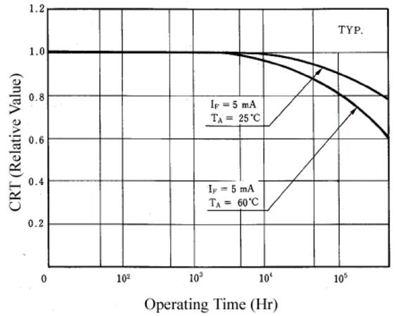 Current Transfer Ratio