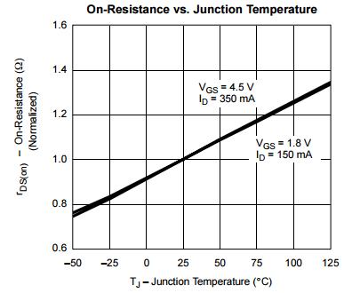 Junction temperature versus RDSon