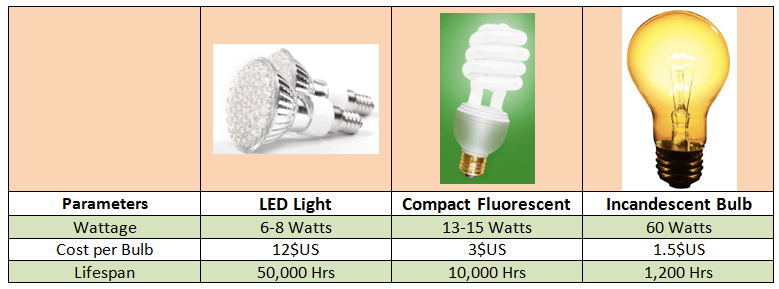 LED Lifespan