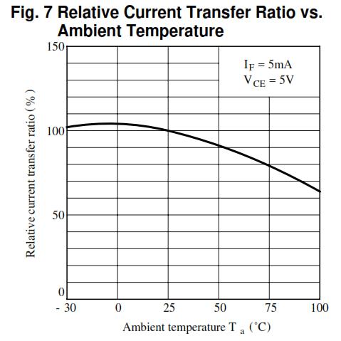 Optocoupler CTR versus ambient temperature