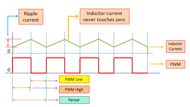 Sizing the Inductor of Buck Converter to Operate in Continuous Conduction Mode (CCM)
