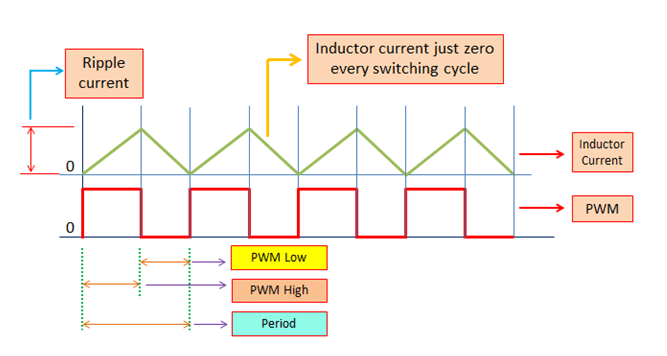 Sizing the Inductor of Buck Converter to Operate in the Boundary Mode