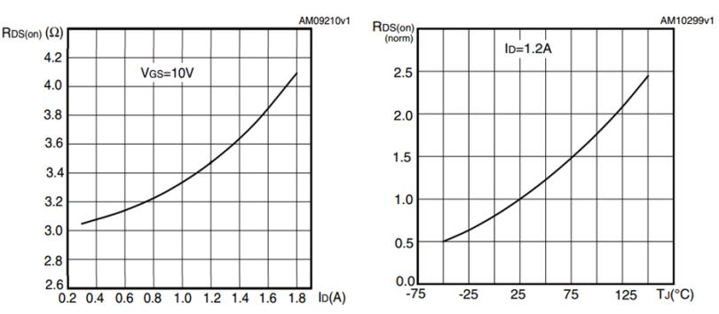 MOSFET RDSon Curve