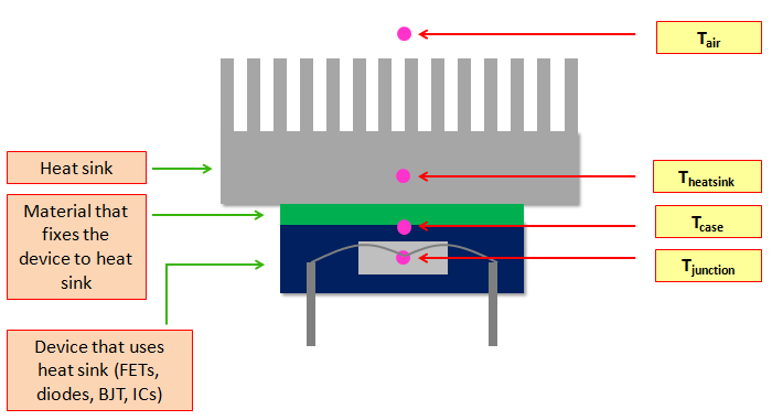 heat sink thermal resistance calculation illustration