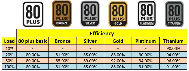 80 plus efficiency table