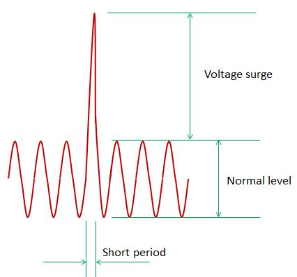 AC line voltage surge