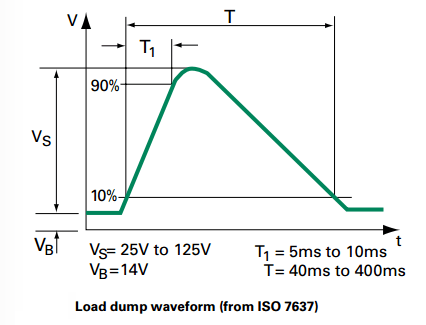 IEC 61000-4-5 load dump waveform