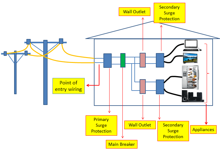 surge protection circuit principle and design electronicsbelieverhow to install surge protections in buildings or houses