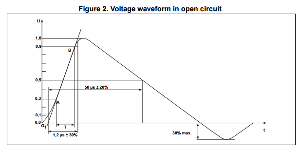 IEC 61000-4-5 surge voltage waveform