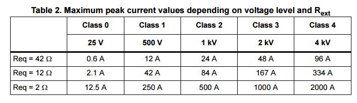 IEC 61000-4-5 surge current definition
