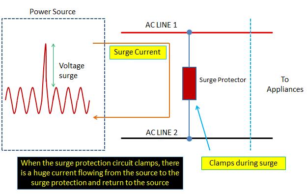 voltage surge in ac power line