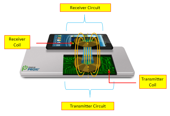 wireless charger principle