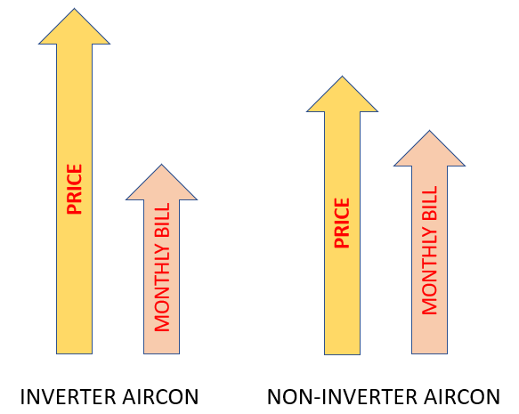 Inverter Aircon Savings