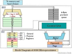 What is 8086 Microprocessor? Definition, Block Diagram of Architecture and Working of 8086