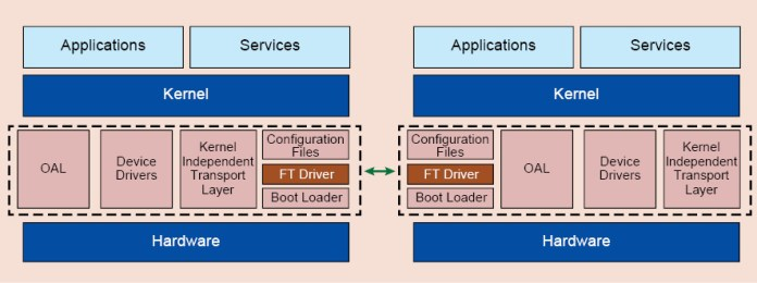 Fig. 6: High-level software architecture for FT systems