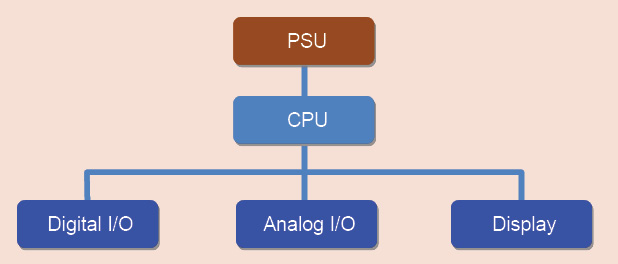 Fig. 1: Block diagram of a conventional embedded system