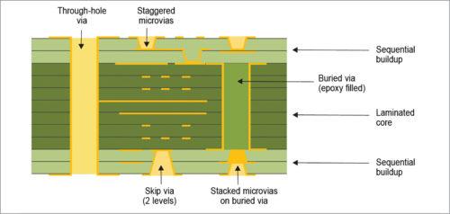 HDI PCB drawing