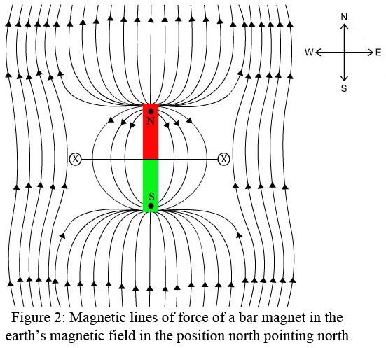 earth u2019s magnetic field