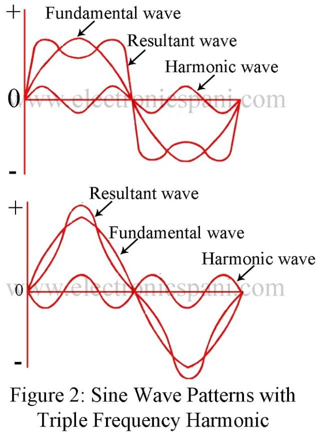 Alternating Waveform | Instantaneous value | Time period | Amplitude