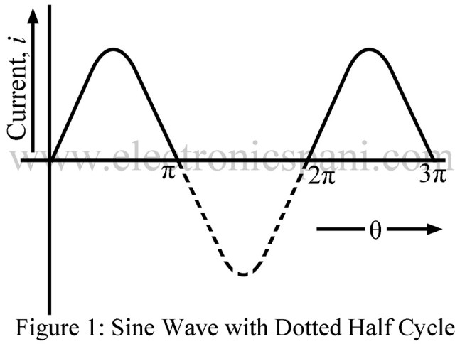 RMS and Average value, Peak and Form Factor of Half Wave