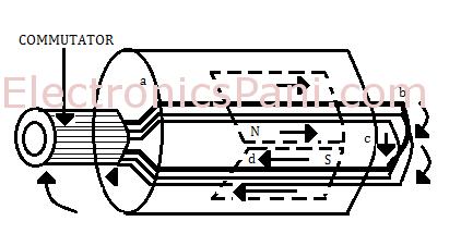 Types Of Armature Winding Drum Lap Winding