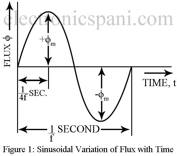 Transformer EMF Equation - Electronics Tutorials