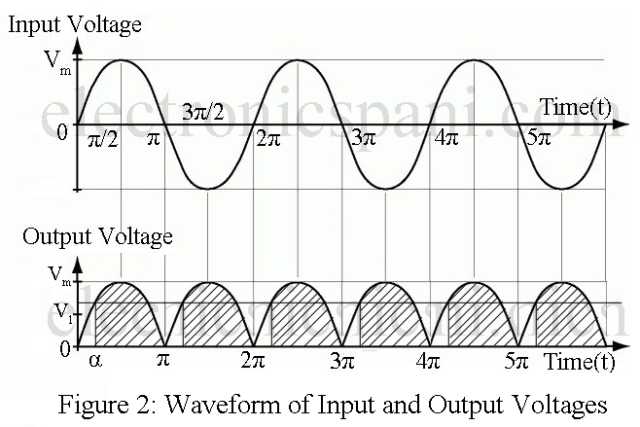 Single Phase Full Wave Controlled Rectifier using SCR