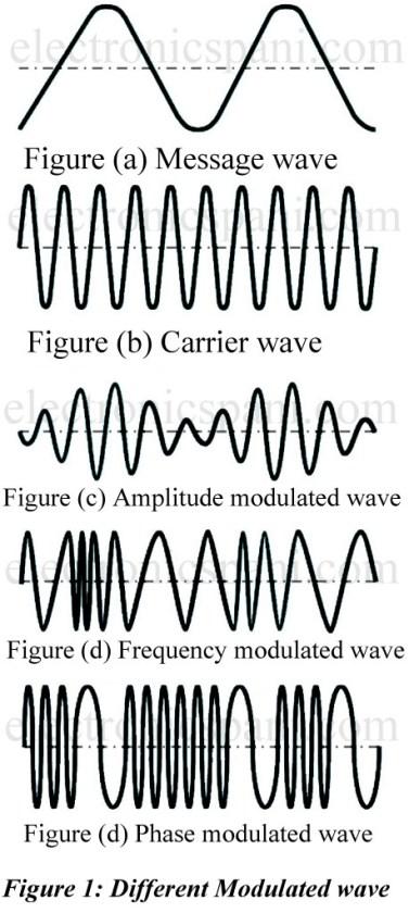 Modulation and Necessity of Modulation - Electronics Tutorials